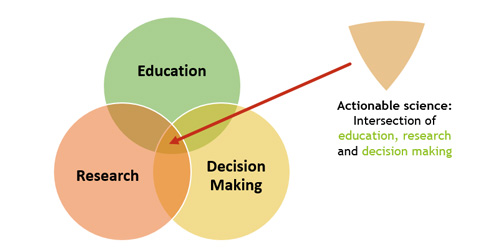 Venn diagram with three circles Education, Research, and Decision Making. Intersection of Education, Research, and Decision Making is actionable science.