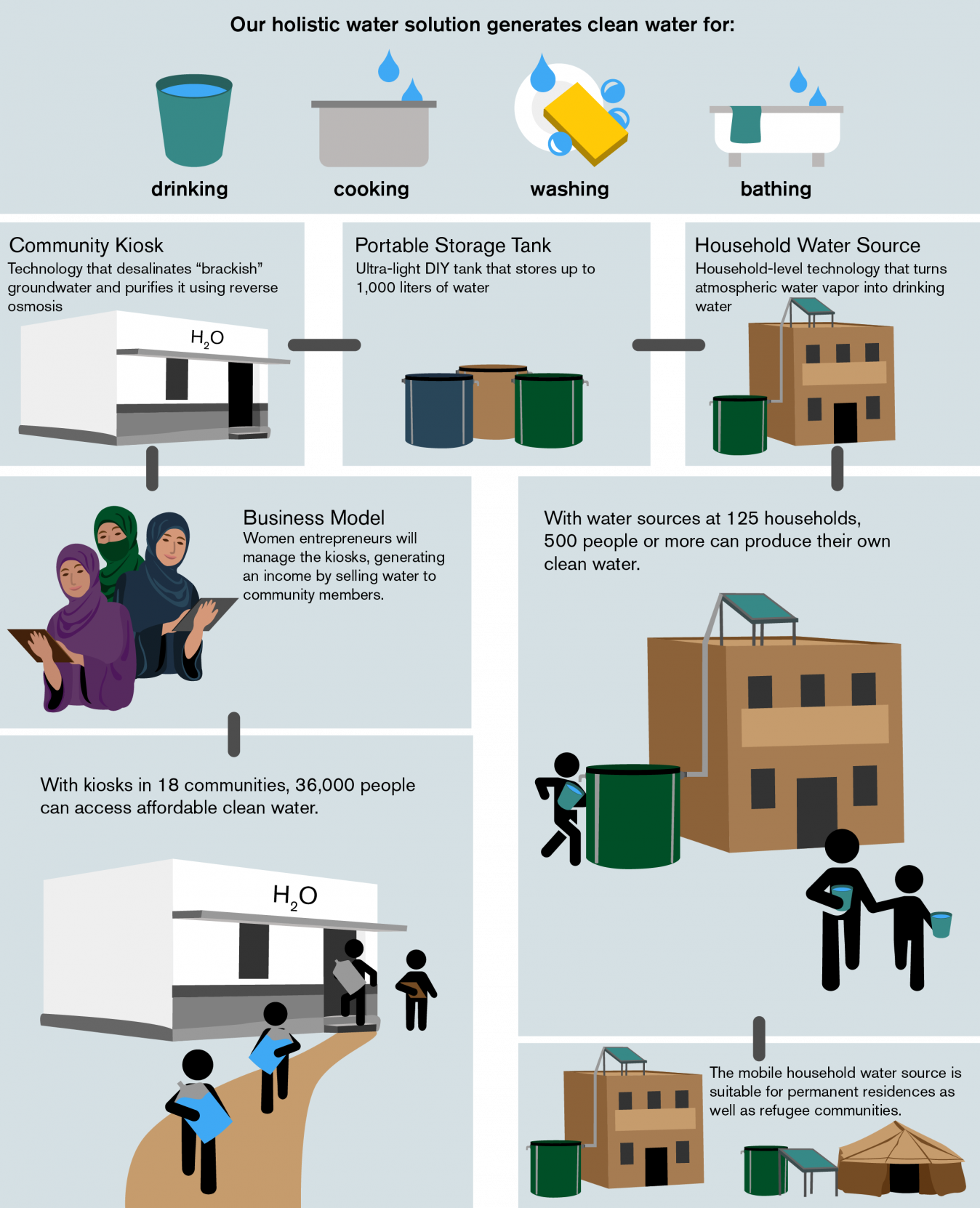 Information graphic depicting the impact of the Holistic Water Solutions on underserved and refugee communities
