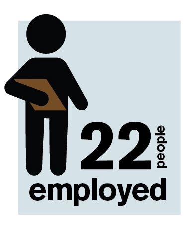 22 people employed