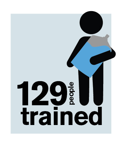 129 people trained