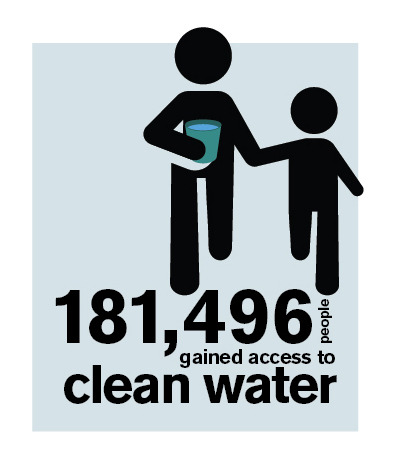 181,496 people gained acces to clean water