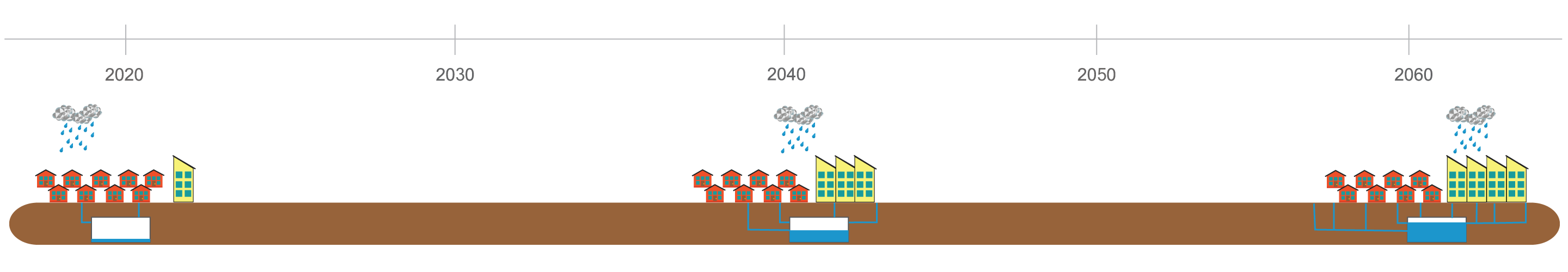 Adaptive drought timeline two