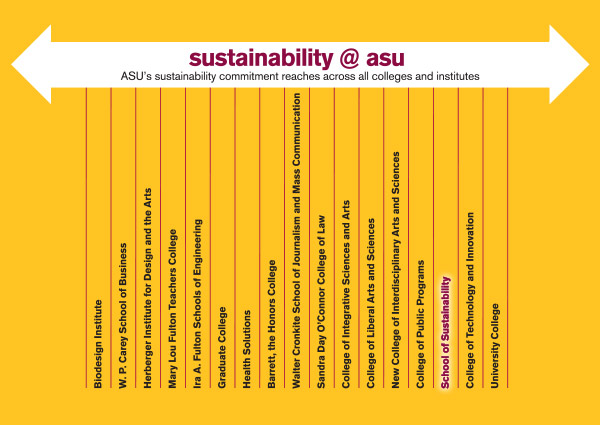 Sustainability is across ASU